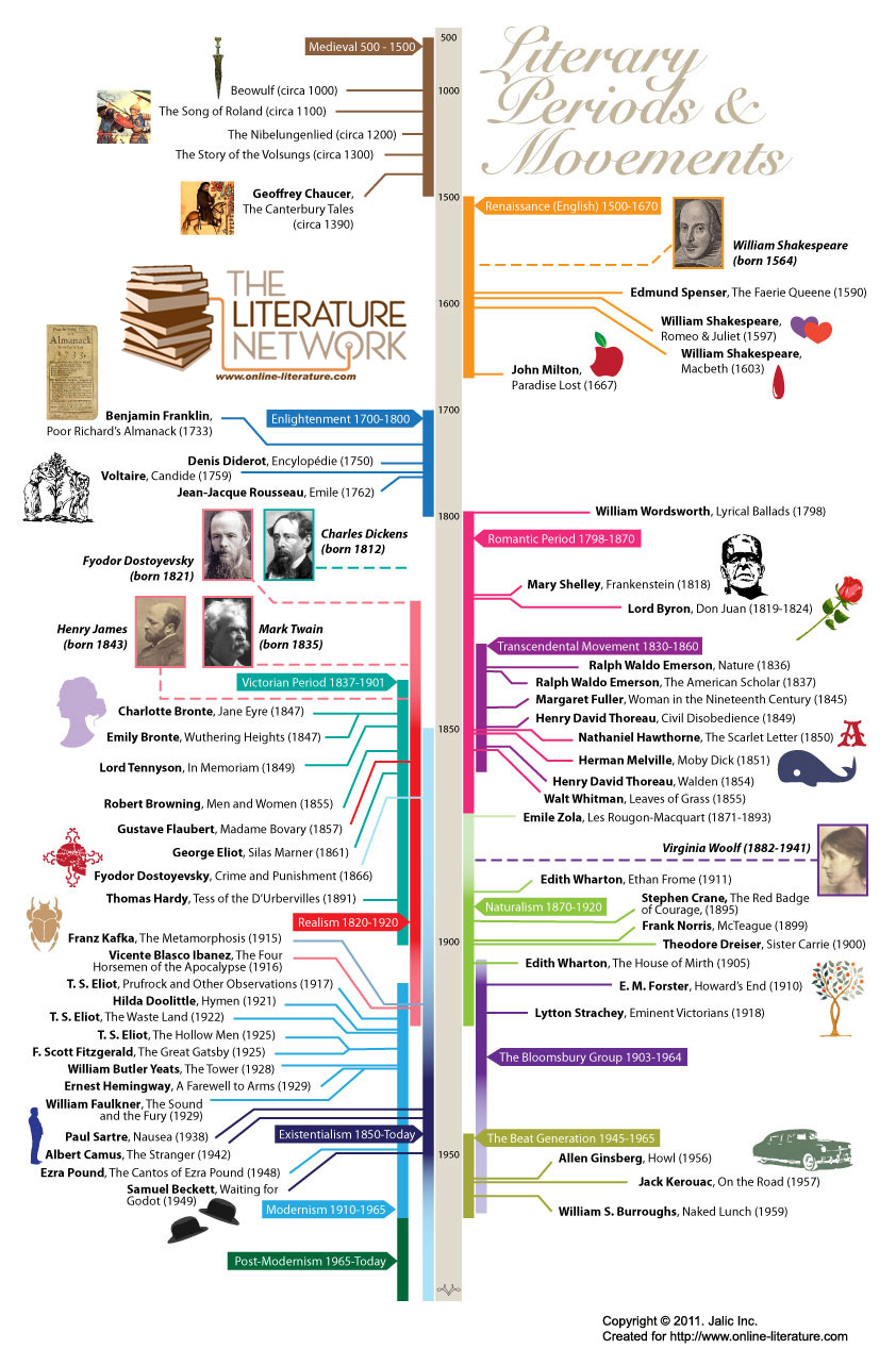 literary periods Literary history timeline (adapted from a handbook to literature, 6 th ed, c hugh holman and william harmon (ny: macmillan, 1992), pp 506-566) historical or non-english / american item.